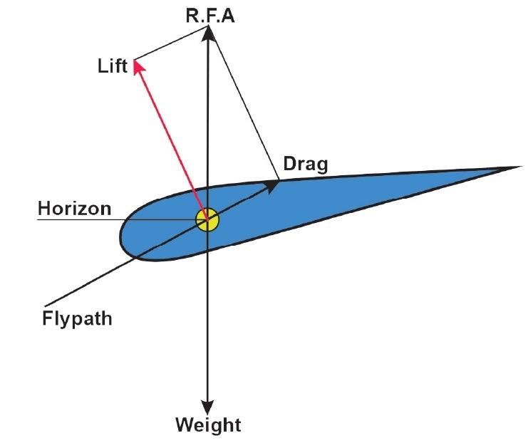 نیروهای آیرودینامیک در پرواز